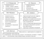 Структура личности и ее основные компоненты – —